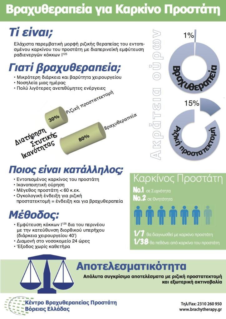 vraxitherapeia-poster